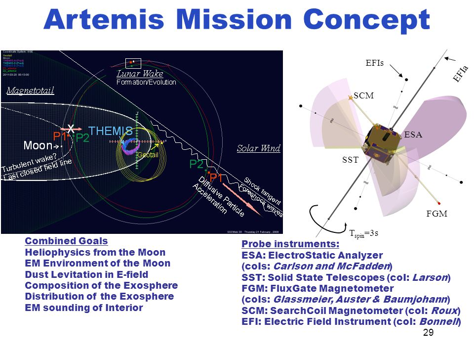 29 Artemis Mission Concept Probe instruments: ESA: ElectroStatic Analyzer (coIs: Carlson and McFadden) SST: Solid State Telescopes (coI: Larson) FGM: