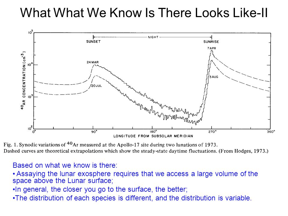 What What We Know Is There Looks Like-II Based on what we know is there: Assaying the lunar exosphere requires that we access a large volume of the sp