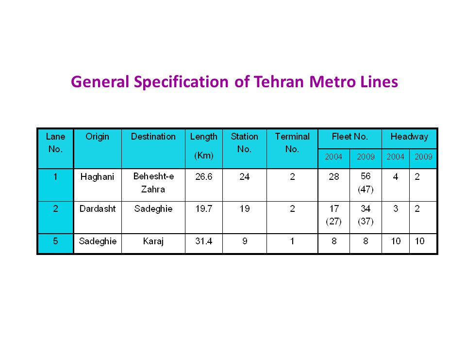 General Specification of Tehran Metro Lines