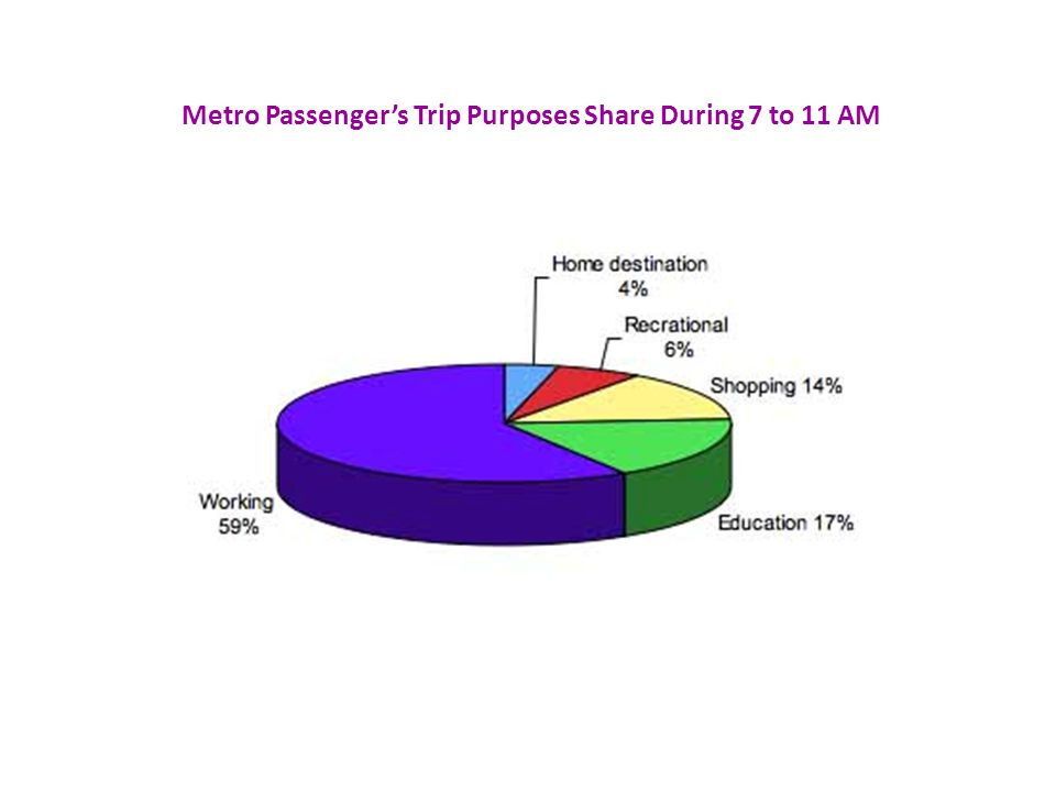 Metro Passengers Trip Purposes Share During 7 to 11 AM