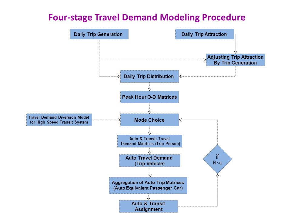 Four-stage Travel Demand Modeling Procedure Daily Trip AttractionDaily Trip Generation Peak Hour O-D Matrices Mode Choice Auto & Transit Travel Demand Matrices (Trip Person) Adjusting Trip Attraction By Trip Generation Auto Travel Demand (Trip Vehicle) Aggregation of Auto Trip Matrices (Auto Equivalent Passenger Car) Auto & Transit Assignment Travel Demand Diversion Model for High Speed Transit System Daily Trip Distribution if N<a