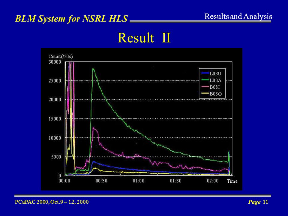 BLM System for NSRL HLS PCaPAC 2000, Oct.9 ~ 12, 2000Page 11 Result II Results and Analysis