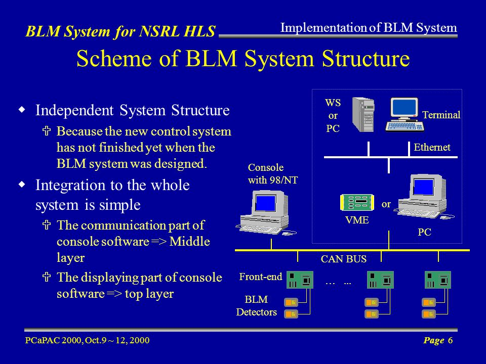 BLM System for NSRL HLS PCaPAC 2000, Oct.9 ~ 12, 2000Page 6 Console with 98/NT …...