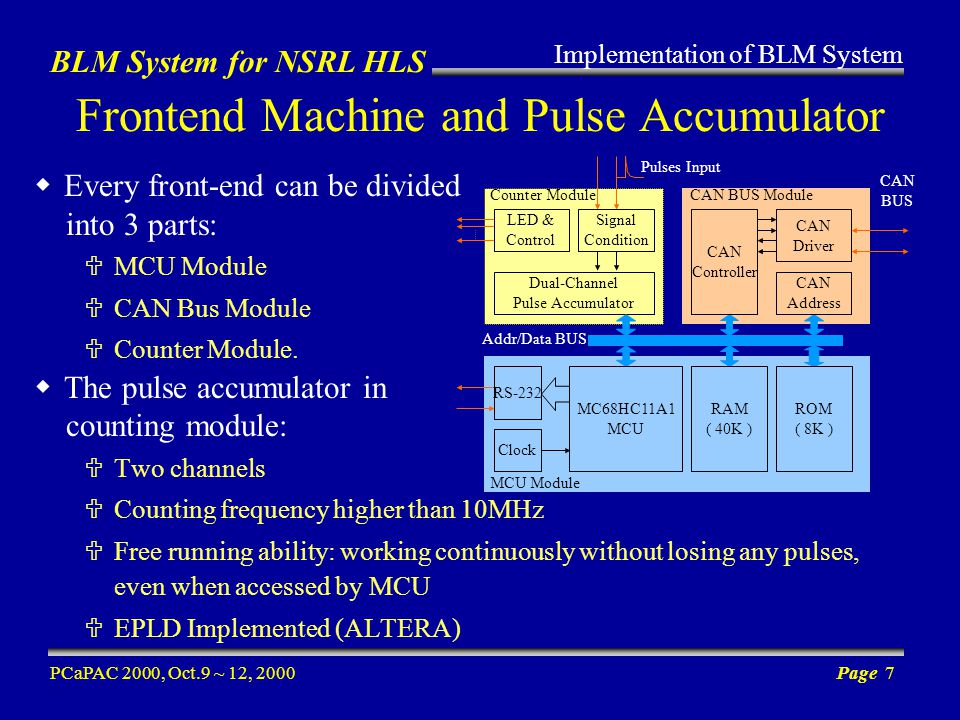 BLM System for NSRL HLS PCaPAC 2000, Oct.9 ~ 12, 2000Page 7 Frontend Machine and Pulse Accumulator Every front-end can be divided into 3 parts: MCU Module CAN Bus Module Counter Module.