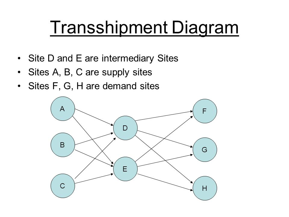 Transshipment Diagram Site D and E are intermediary Sites Sites A, B, C are supply sites Sites F, G, H are demand sites A B C E D H G F