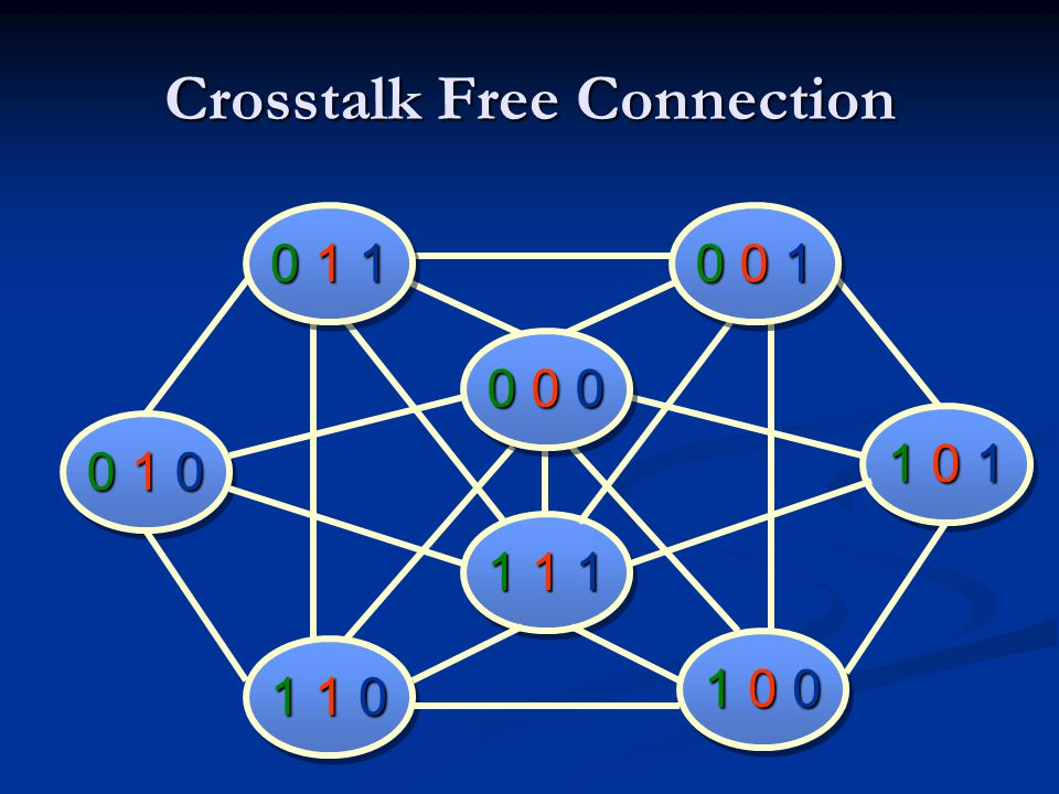 Crosstalk Free Connection 1 1 11 1 1 0 0 00 0 0 0 1 1 1 1 01 1 0 0 1 00 1 0 0 0 10 0 1 1 0 11 0 1 1 0 01 0 0 0 1 00 1 00 1 00 1 0 1 1 01 1 01 1 01 1 0