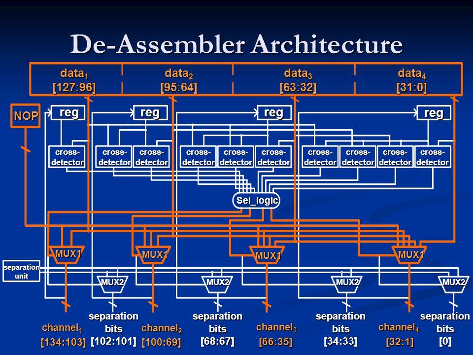 De-Assembler Architecture NOP regregreg reg cross- detector Sel_logic MUX1 MUX1 MUX1 MUX1 MUX2MUX2MUX2MUX2 separation unit [134:103] channel 1 [100:69] channel 2 [66:35] channel 3 [32:1] channel 4 separation bits [102:101] separation bits [68:67] separation bits [34:33] separation bits [0] data 1 [127:96] data 2 [95:64] data 3 [63:32] data 4 [31:0]