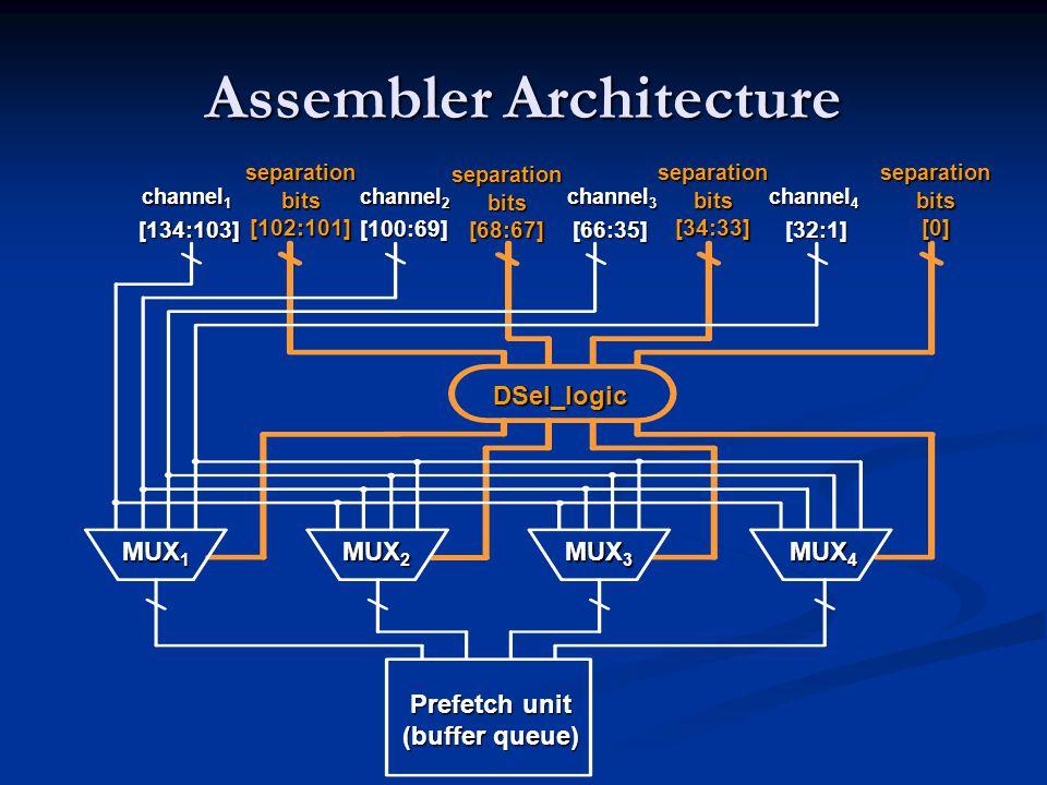 Assembler Architecture Prefetch unit (buffer queue) MUX 1 MUX 2 MUX 3 MUX 4 DSel_logic separation bits [102:101] separation bits [68:67] separation bits [34:33] separation bits [0] [134:103] channel 1 [100:69] channel 2 [66:35] channel 3 [32:1] channel 4