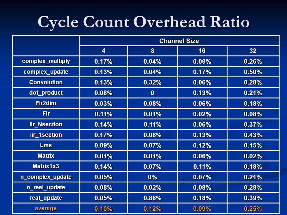 Cycle Count Overhead Ratio Channel Size 481632 complex_multiply0.17%0.04%0.09%0.26% complex_update0.13%0.04%0.17%0.50% Convolution0.13%0.32%0.06%0.28%