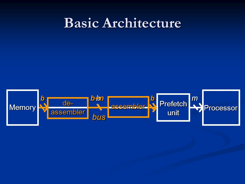 Basic Architecture Memory Processor Prefetch unit mbbus de- assembler bb+nassembler b bus