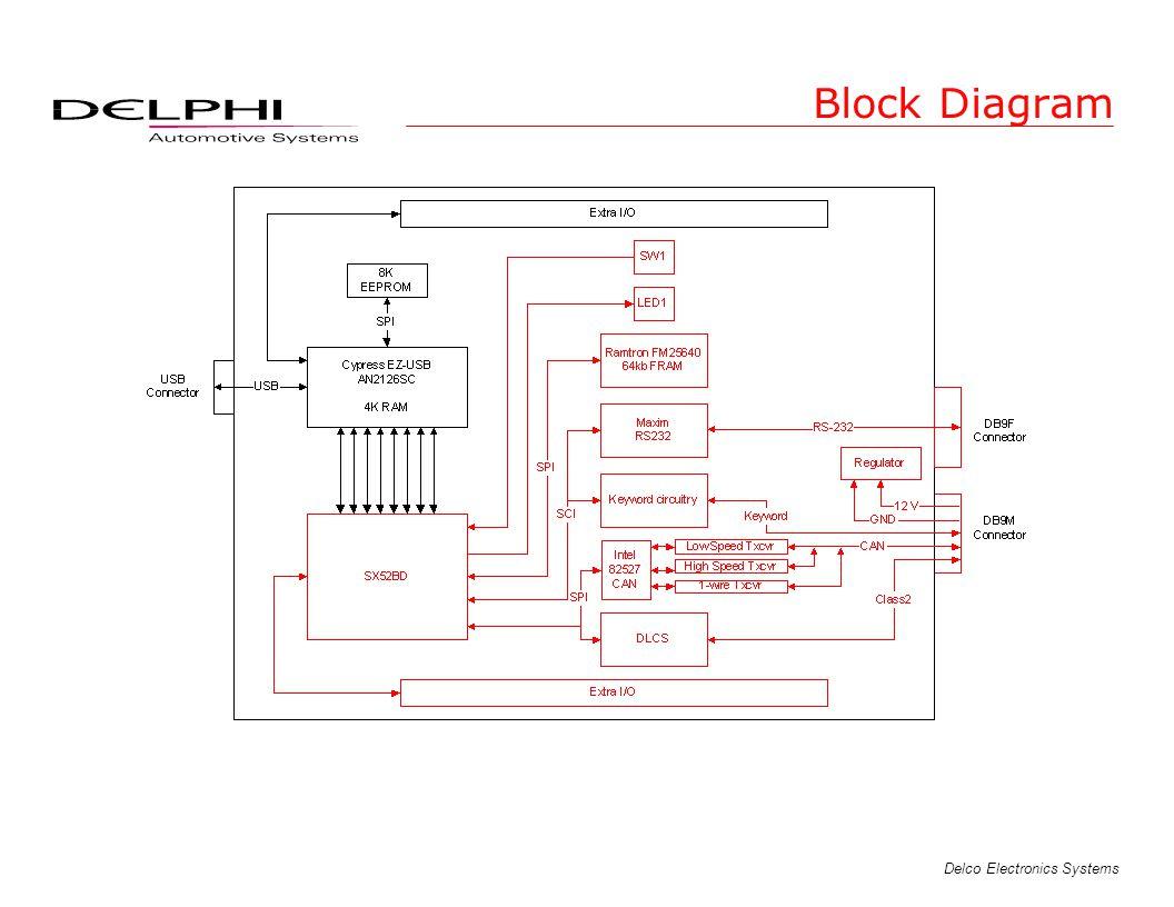 Delco Electronics Systems Block Diagram