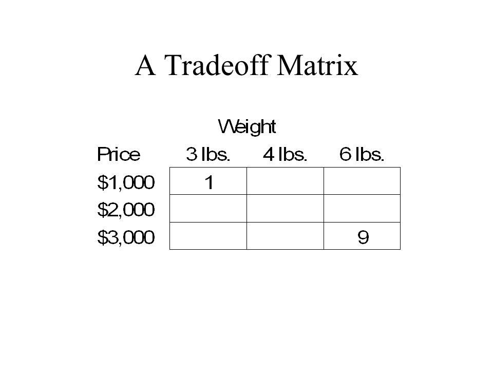 A Tradeoff Matrix