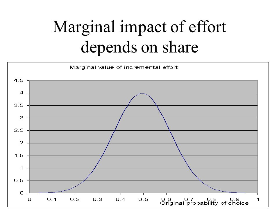 Marginal impact of effort depends on share