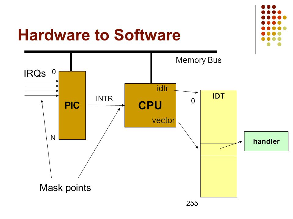 Hardware to Software PIC CPU Memory Bus INTR 0 N IRQs IDT 0 255 handler idtr Mask points vector