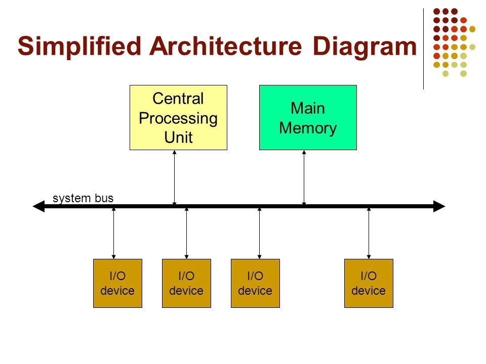Simplified Architecture Diagram Central Processing Unit Main Memory I/O device I/O device I/O device I/O device system bus