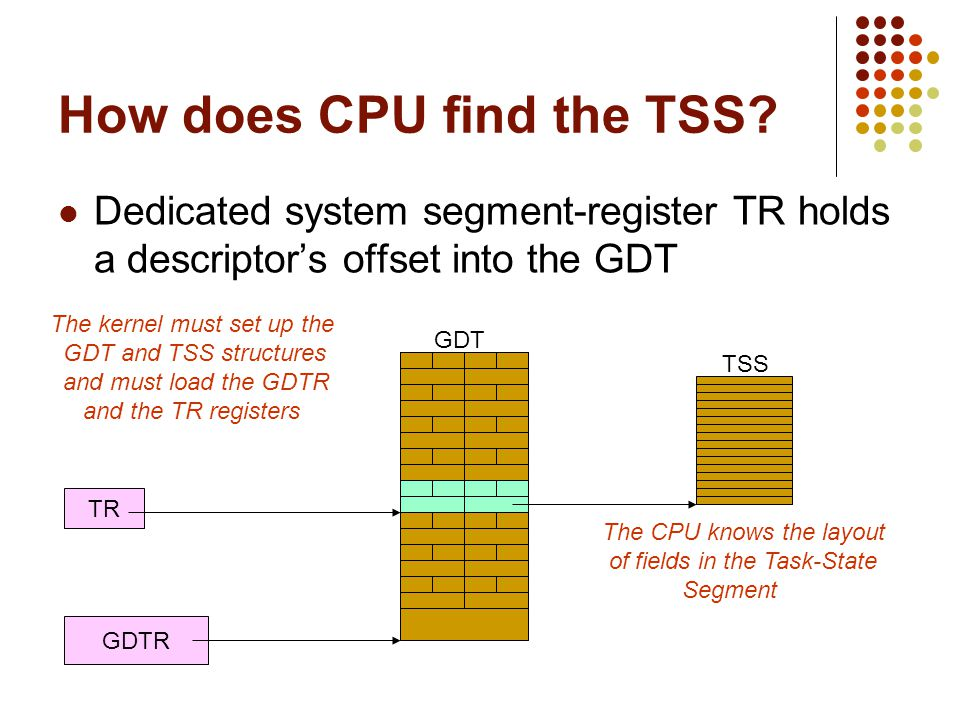 How does CPU find the TSS? Dedicated system segment-register TR holds a descriptors offset into the GDT TR GDTR GDT TSS The CPU knows the layout of fi