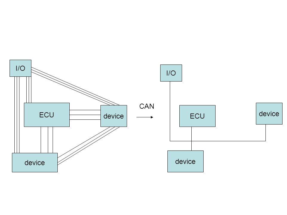 ECU device I/O device ECU I/O device CAN
