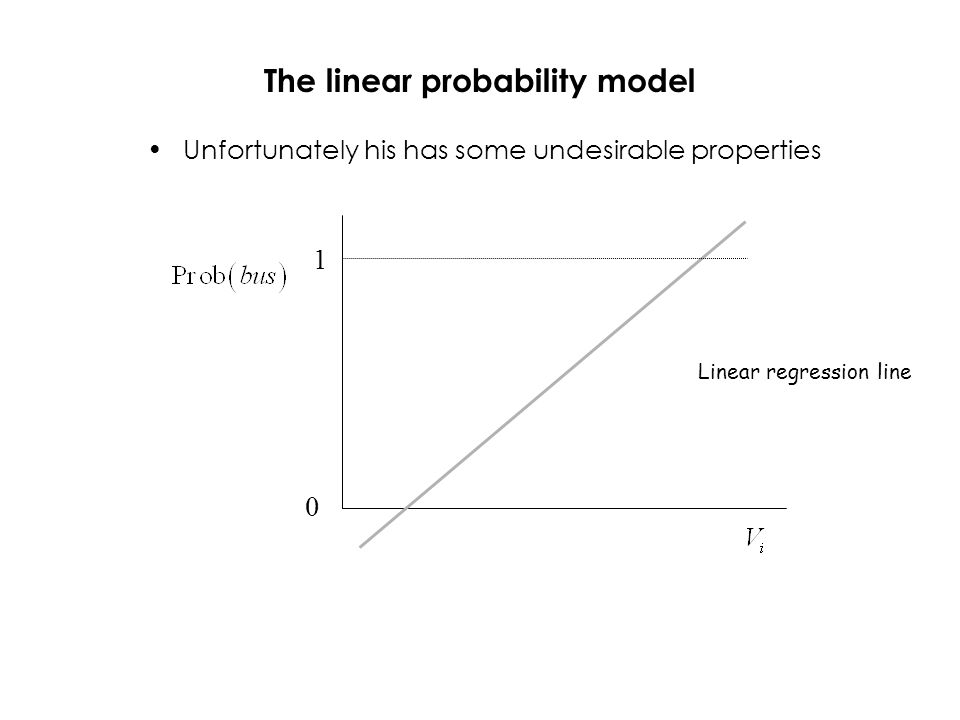 The linear probability model Unfortunately his has some undesirable properties 1 0 Linear regression line