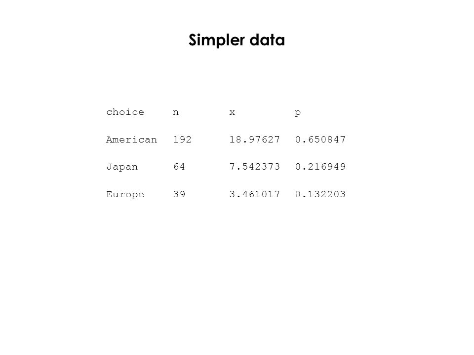Simpler data choicenxp American19218.976270.650847 Japan647.5423730.216949 Europe393.4610170.132203