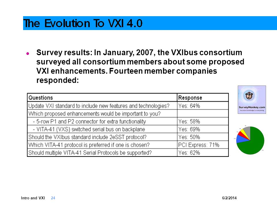 6/2/2014Intro and VXI 24 Survey results: In January, 2007, the VXIbus consortium surveyed all consortium members about some proposed VXI enhancements.