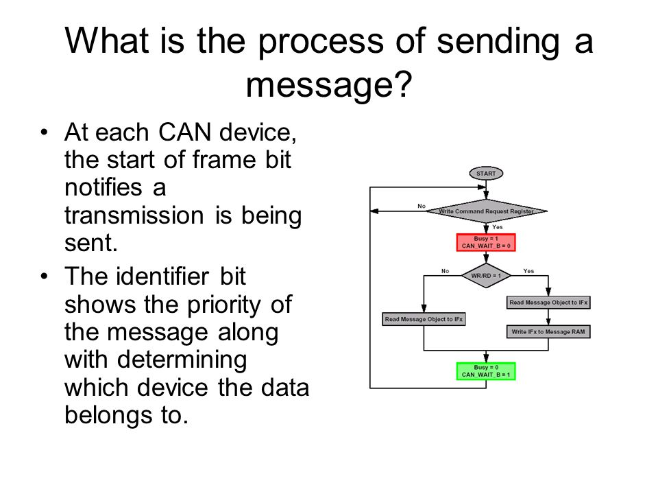 What is the process of sending a message.