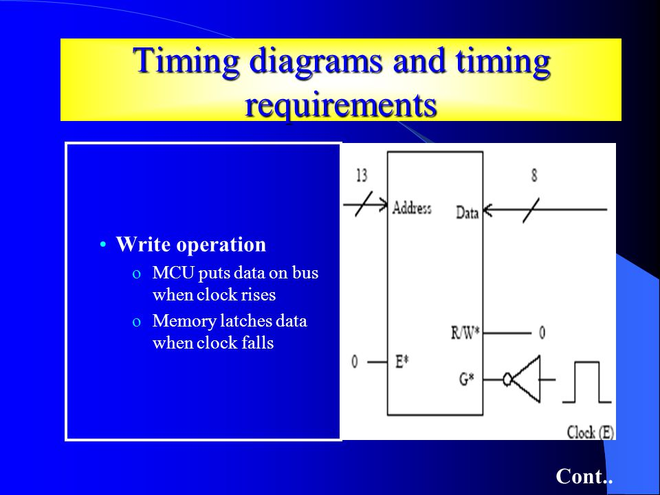 Timing diagrams and timing requirements Write operation oMCU puts data on bus when clock rises oMemory latches data when clock falls Cont..