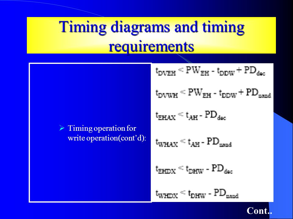 Timing diagrams and timing requirements Timing operation for write operation(contd): Cont..