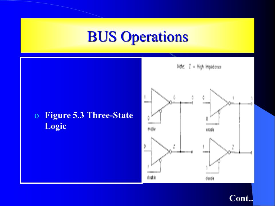 BUS Operations Cont.. oFigure 5.3 Three-State Logic