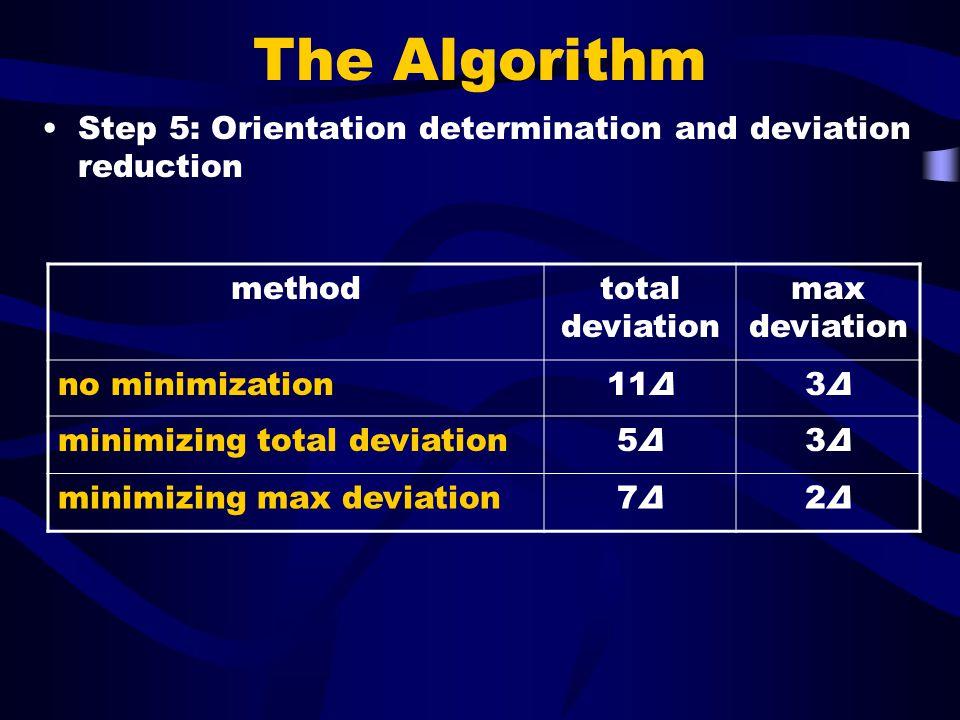 The Algorithm methodtotal deviation max deviation no minimization11Δ3Δ3Δ minimizing total deviation5Δ5Δ3Δ3Δ minimizing max deviation7Δ7Δ2Δ2Δ Step 5: Orientation determination and deviation reduction