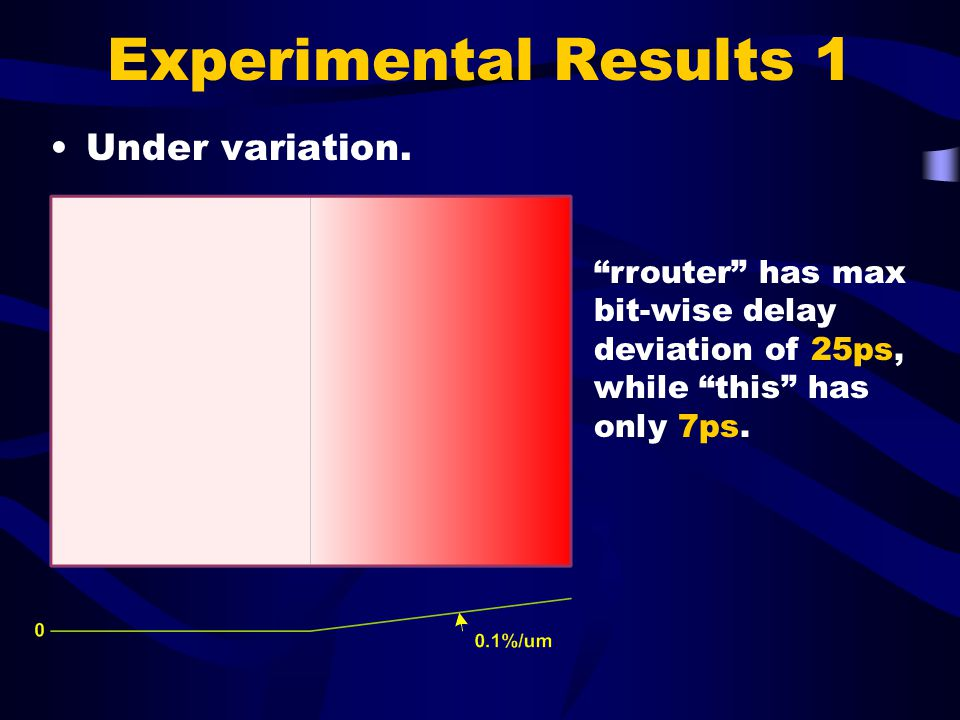 Experimental Results 1 Under variation.