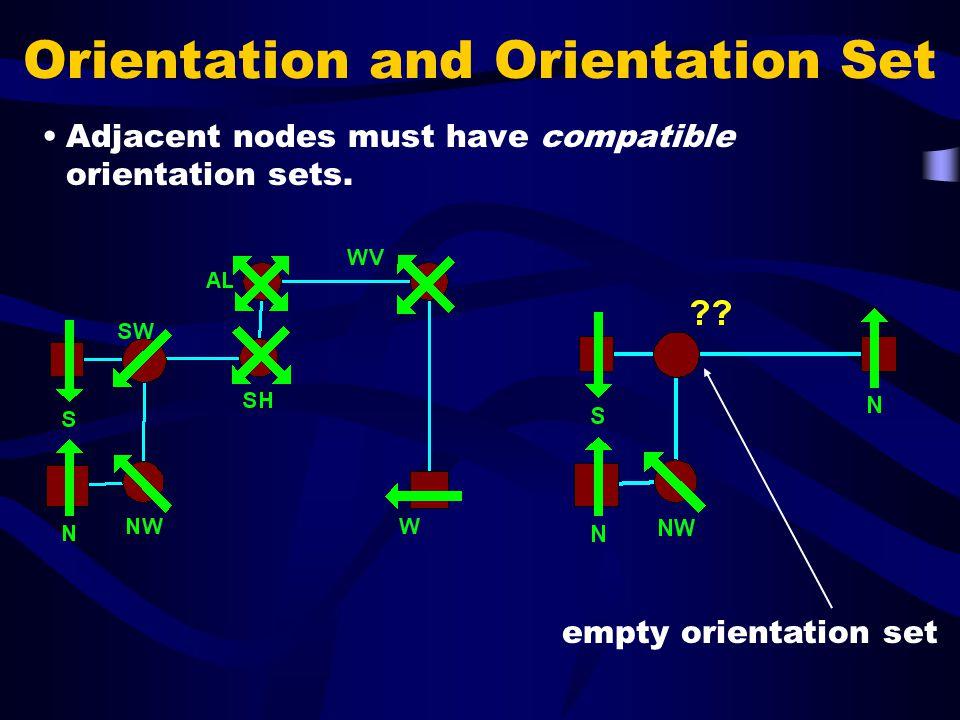Orientation and Orientation Set Adjacent nodes must have compatible orientation sets.