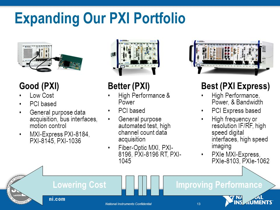 National Instruments Confidential13 Expanding Our PXI Portfolio Good (PXI) Low Cost PCI based General purpose data acquisition, bus interfaces, motion