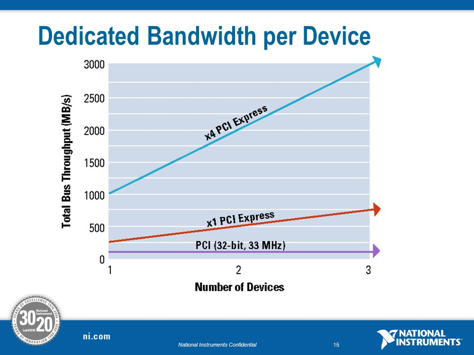 National Instruments Confidential15 Dedicated Bandwidth per Device