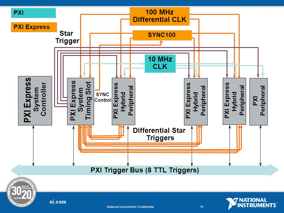 National Instruments Confidential19 PXI Trigger Bus (8 TTL Triggers) PXI Express System Controller Star Trigger 100 MHz Differential CLK Differential