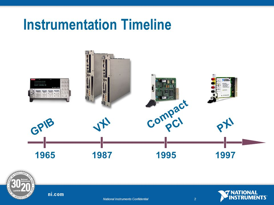National Instruments Confidential2 1965198719951997 VXI GPIB Compact PCI PXI Instrumentation Timeline