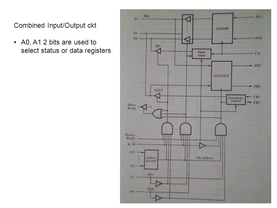 Combined Input/Output ckt A0, A1 2 bits are used to select status or data registers