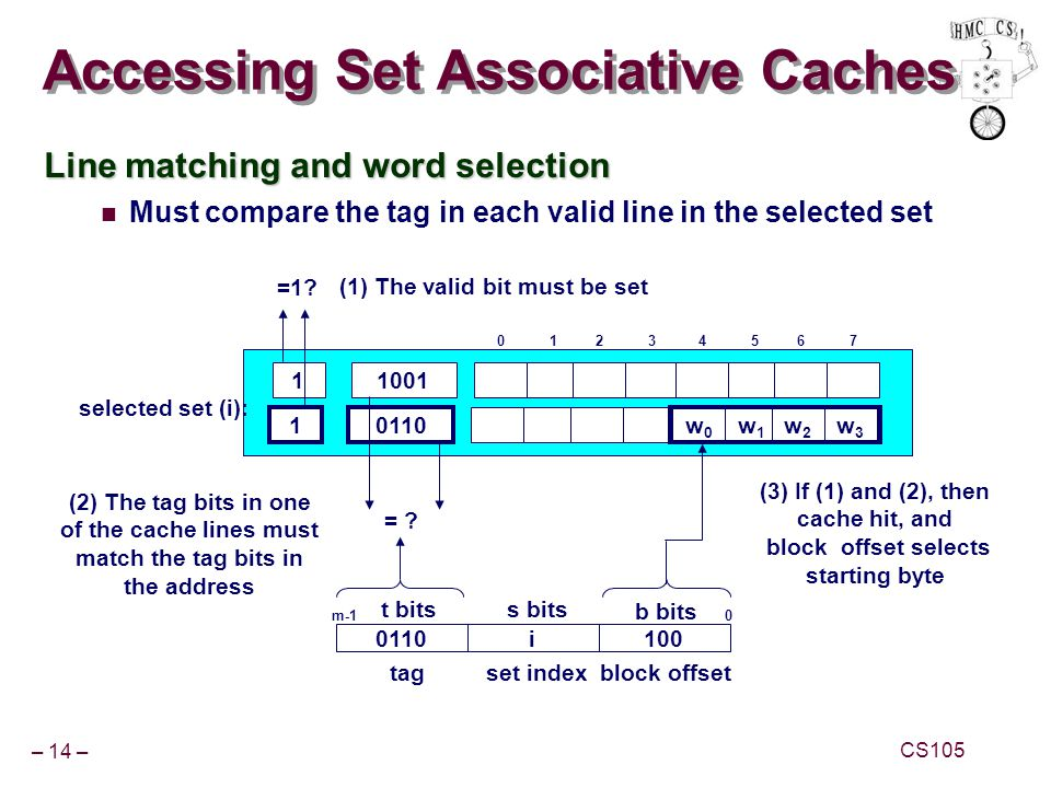 – 14 – CS105 Accessing Set Associative Caches Line matching and word selection Must compare the tag in each valid line in the selected set 10110 w3w3