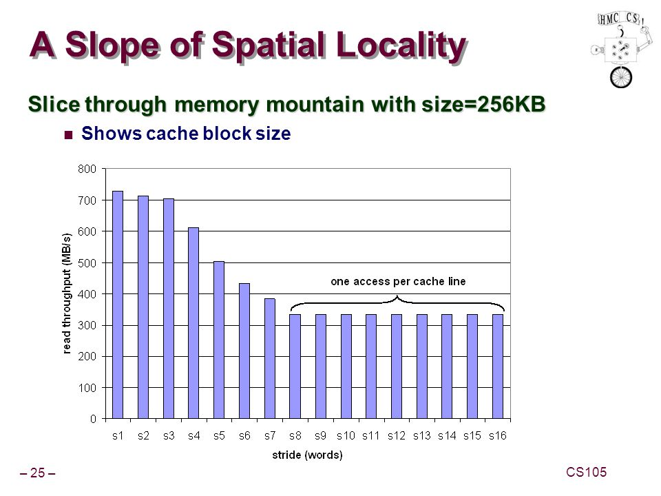 – 25 – CS105 A Slope of Spatial Locality Slice through memory mountain with size=256KB Shows cache block size