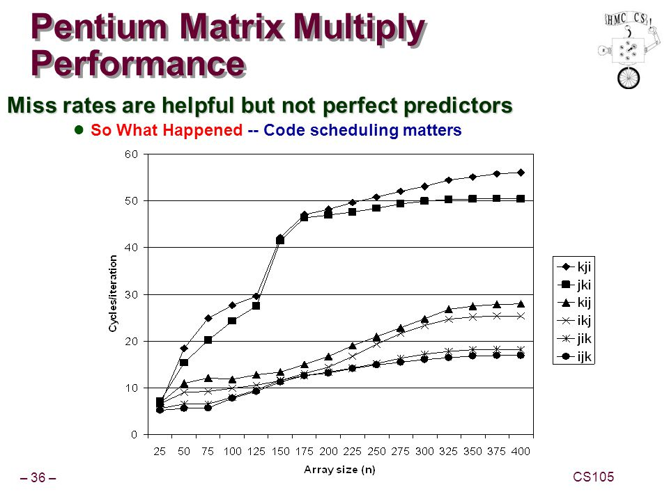 – 36 – CS105 Pentium Matrix Multiply Performance Miss rates are helpful but not perfect predictors So What Happened -- Code scheduling matters