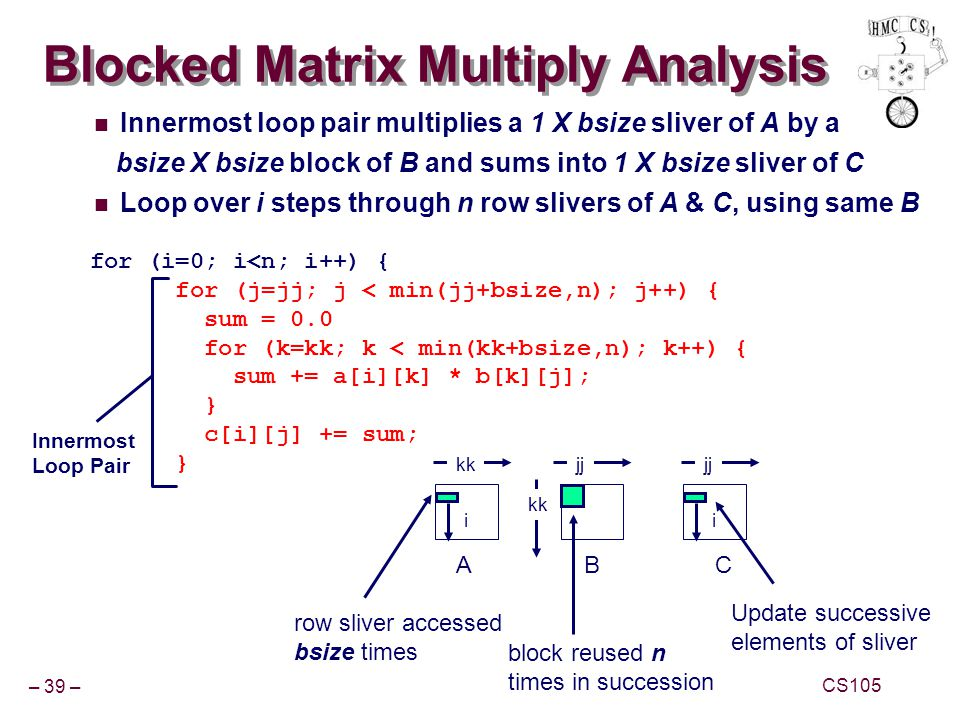 – 39 – CS105 Blocked Matrix Multiply Analysis Innermost loop pair multiplies a 1 X bsize sliver of A by a bsize X bsize block of B and sums into 1 X b