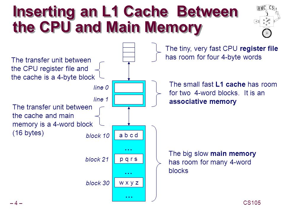 – 4 – CS105 Inserting an L1 Cache Between the CPU and Main Memory a b c d block 10 p q r s block 21... w x y z block 30... The big slow main memory ha