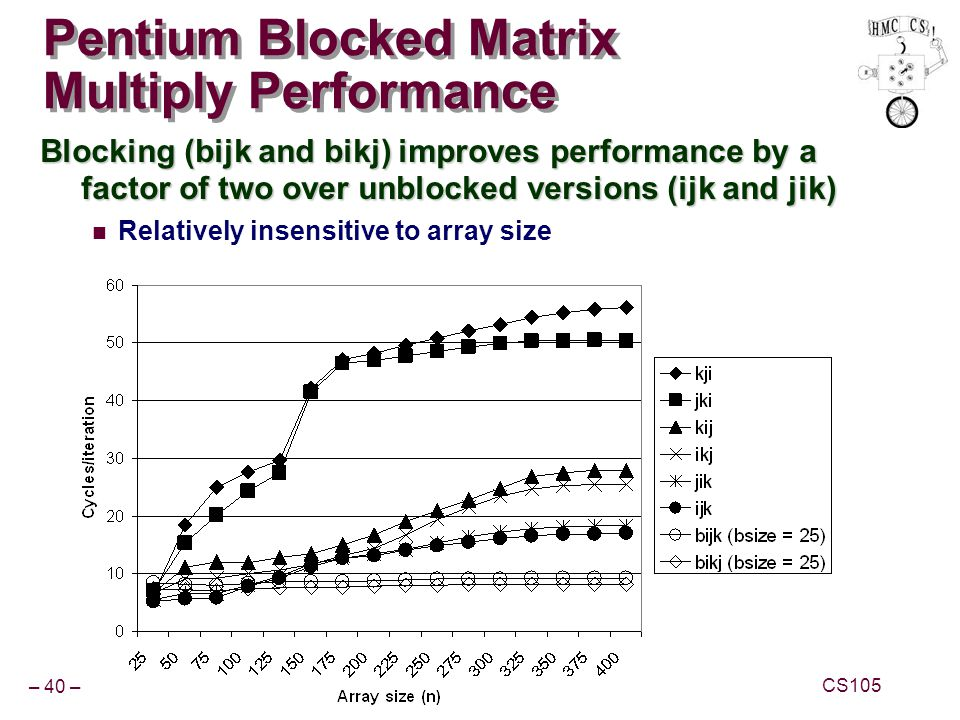 – 40 – CS105 Pentium Blocked Matrix Multiply Performance Blocking (bijk and bikj) improves performance by a factor of two over unblocked versions (ijk