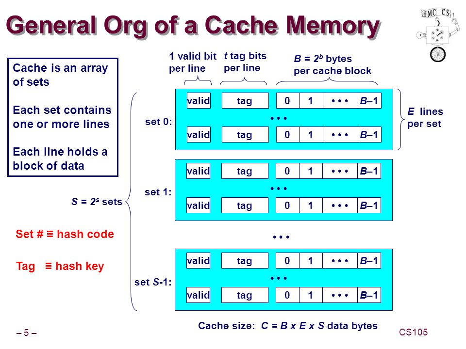 – 26 – CS105 Matrix-Multiplication Example Major Cache Effects to Consider Total cache size Exploit temporal locality and keep the working set small (e.g., by using blocking) Block size Exploit spatial localityDescription: Multiply N x N matrices O(N 3 ) total operations Accesses N reads per source element N values summed per destination »But may be able to hold in register /* ijk */ for (i=0; i<n; i++) { for (j=0; j<n; j++) { sum = 0.0; for (k=0; k<n; k++) sum += a[i][k] * b[k][j]; c[i][j] = sum; } /* ijk */ for (i=0; i<n; i++) { for (j=0; j<n; j++) { sum = 0.0; for (k=0; k<n; k++) sum += a[i][k] * b[k][j]; c[i][j] = sum; } Variable sum held in register