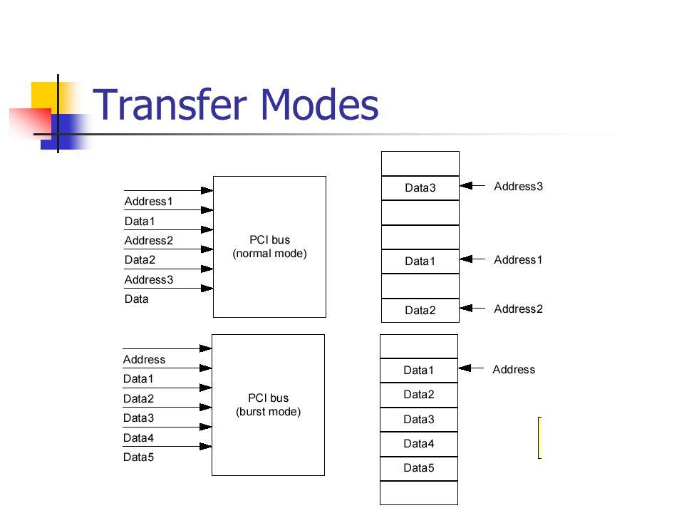 Transfer Modes