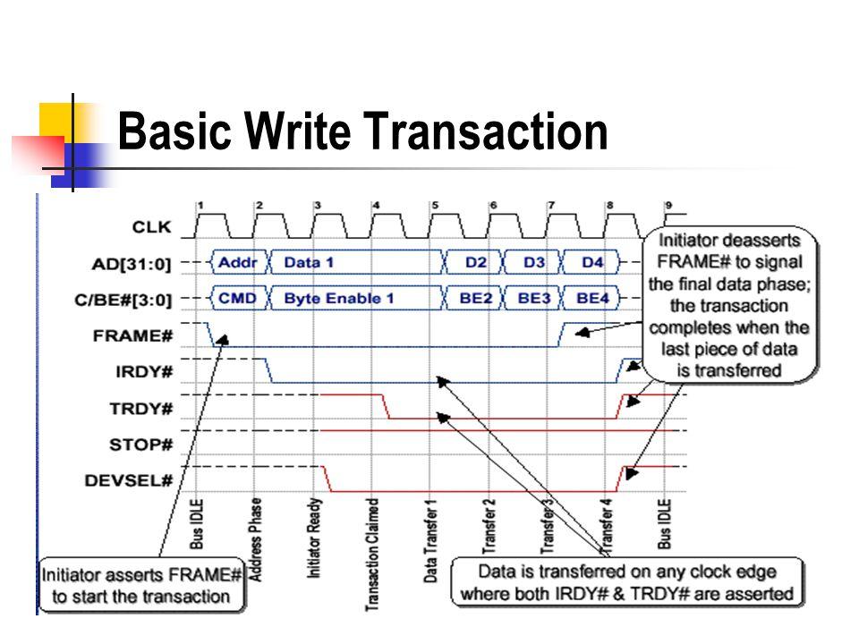 Basic Write Transaction