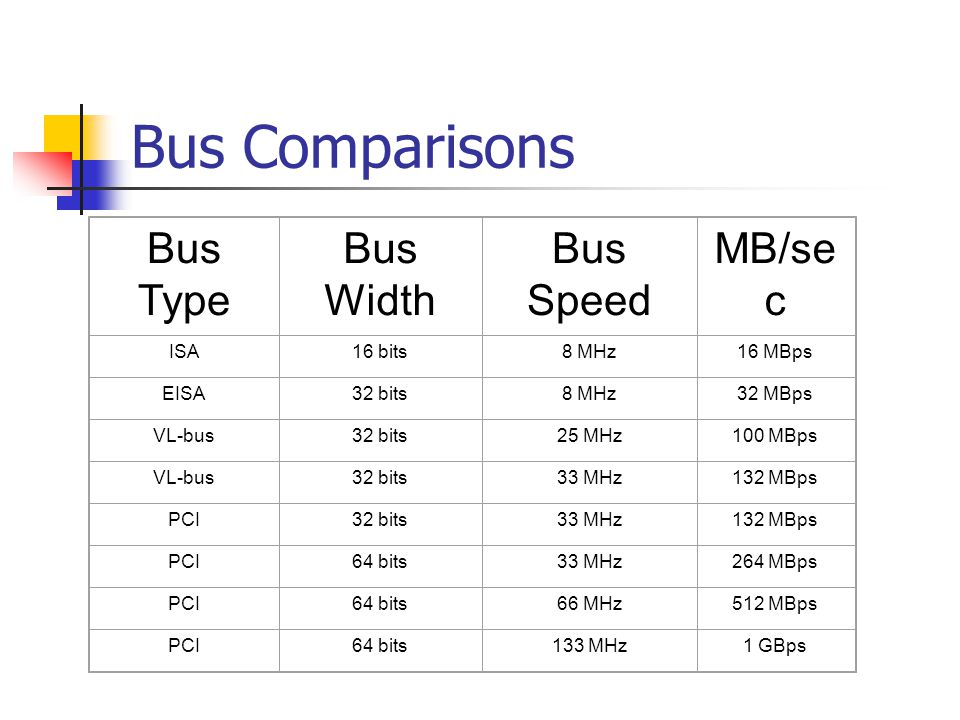 Bus Comparisons Bus Type Bus Width Bus Speed MB/se c ISA16 bits8 MHz16 MBps EISA32 bits8 MHz32 MBps VL-bus32 bits25 MHz100 MBps VL-bus32 bits33 MHz132