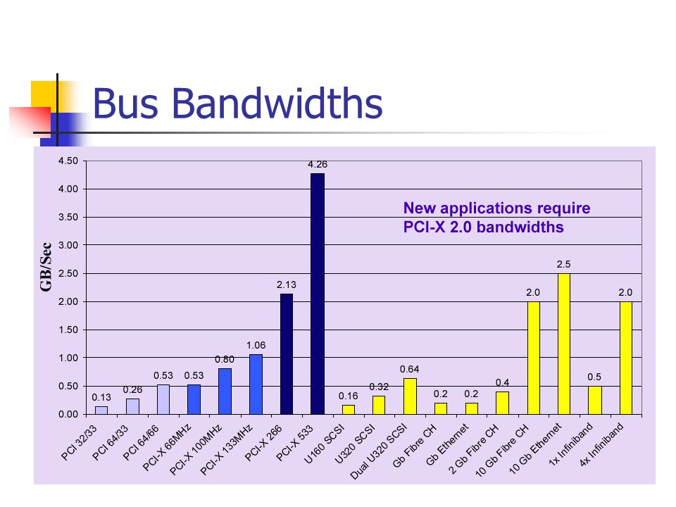 Bus Bandwidths