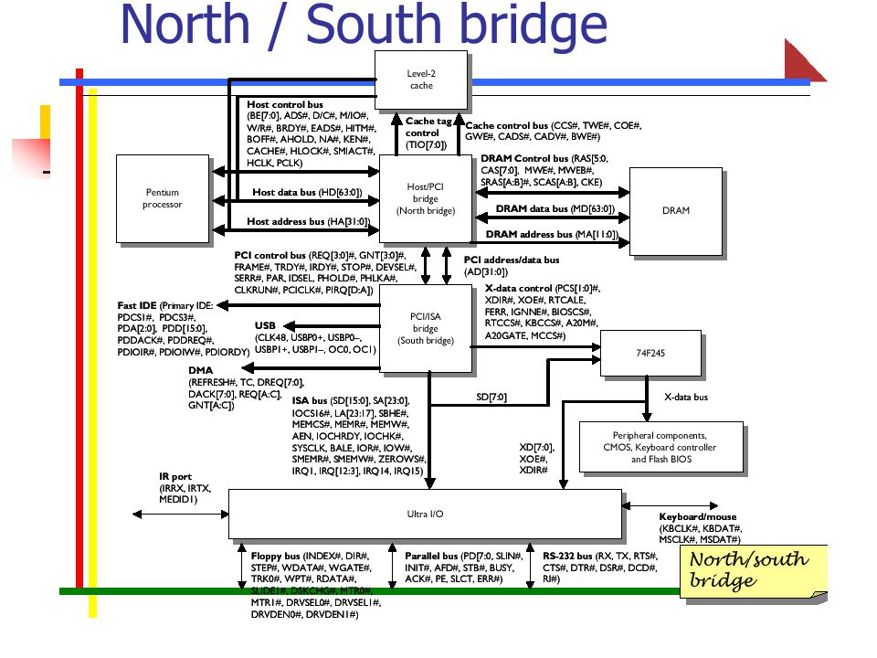 North / South bridge