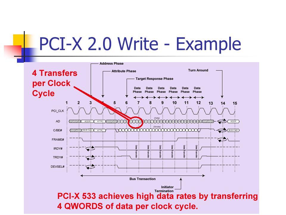 PCI-X 2.0 Write - Example