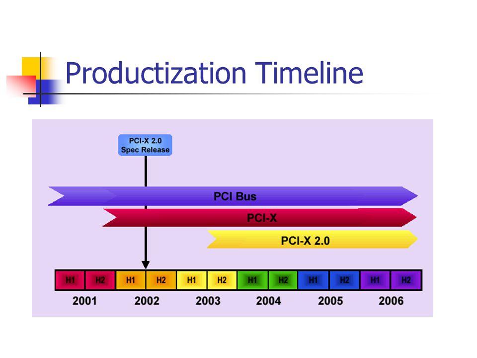 Productization Timeline